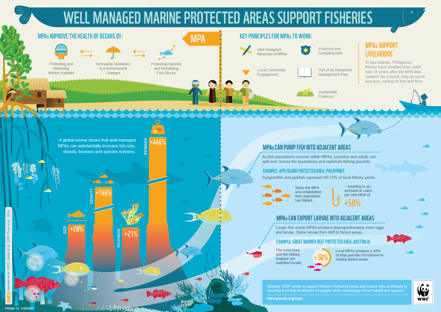 Marine Managed Areas and Fisheries,
